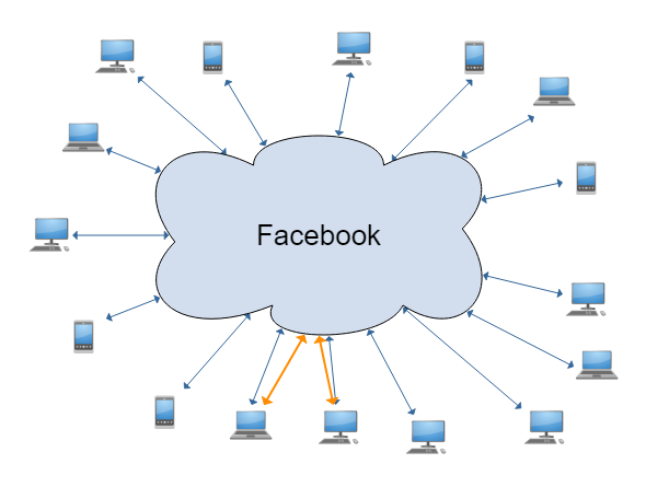 Facebook user graph