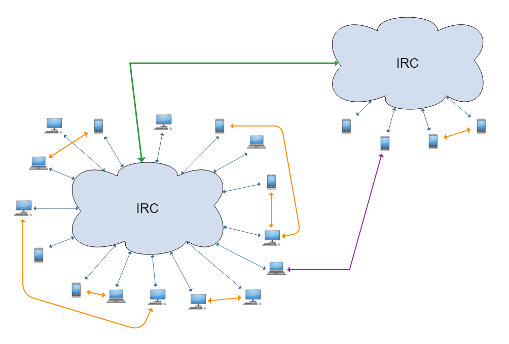 IRC user graph